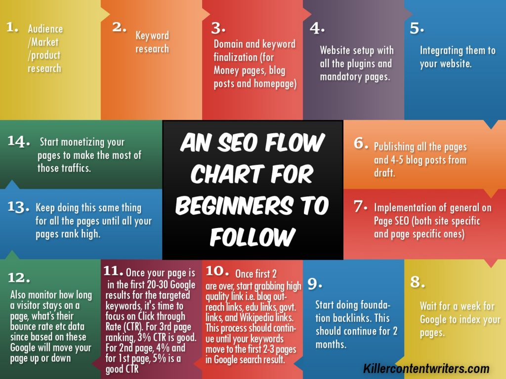 An SEO Flow Chart for Novices to Follow (Info-graphic)